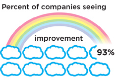 CloudImprovement