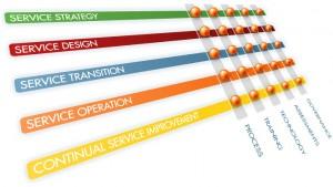 service-model