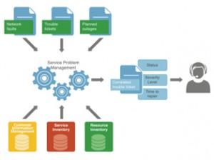 service-problem-management